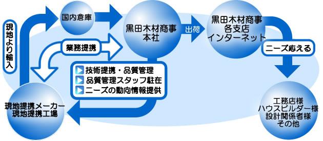 黒田木材商事の輸入建材販売に至るマップ